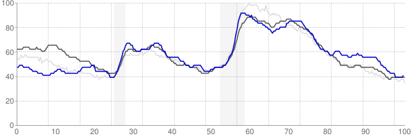 Elmira, New York monthly unemployment rate chart